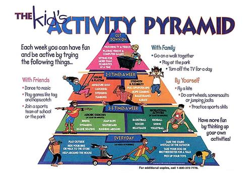 The Kid's Activity Pyramid