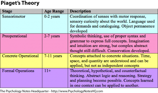the piagets stage of theory of cognitive development The piaget's theory the piaget's stage theory of cognitive development is also known as the stage theory it introduces that, in the expansion of our thinking, we act through an organized and certain sequence of steps.